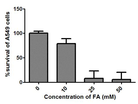 THE EFFECT OF pH ON THE LACTIC ACID FERMENTATION
